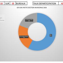 Graphique des resultats des élections municipales 2020