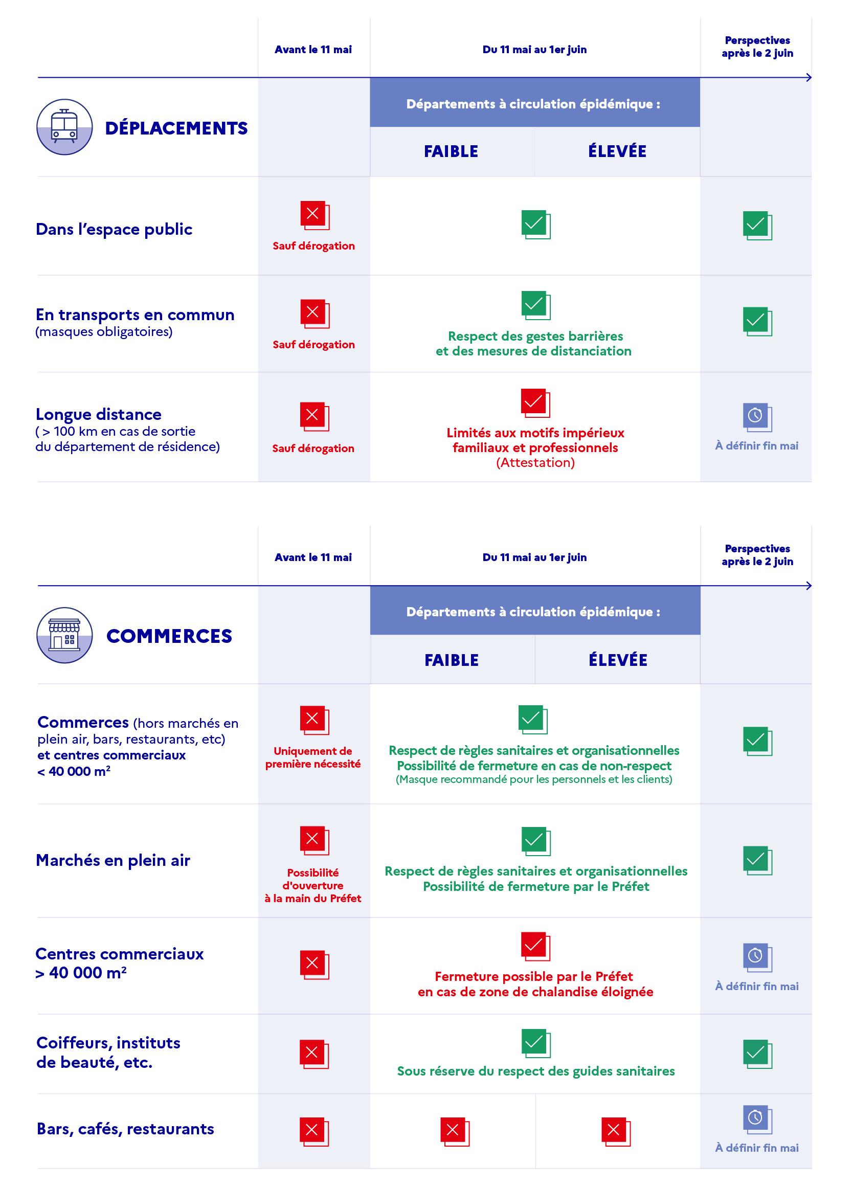 infographie Déplacements et commerces
